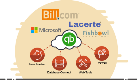QuickBooks Premier Add-ons Integration